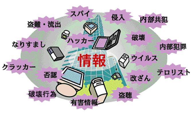 情報セキュリティの3要素