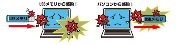 USBメモリ感染型マルウェア